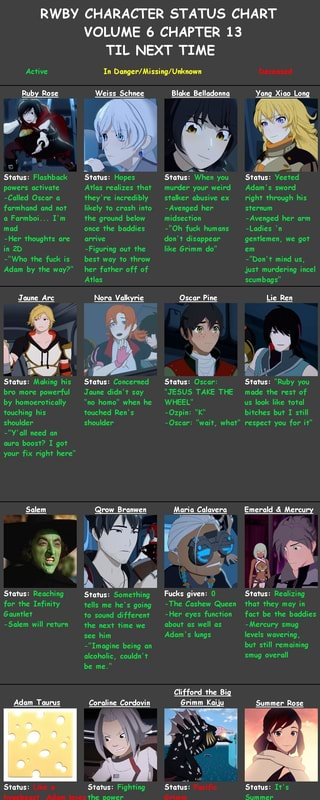 RWBY CHARACTER STATUS CHART VOLUME 6 CHAPTER 13 TIL NEXT TIME