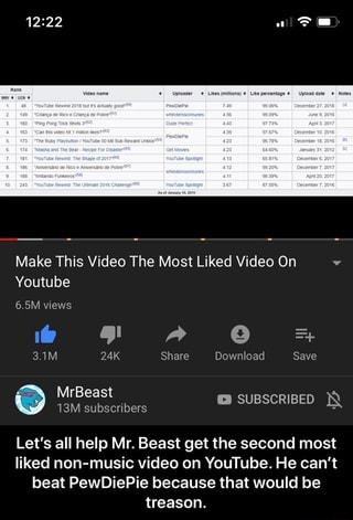 most liked non music video on youtube