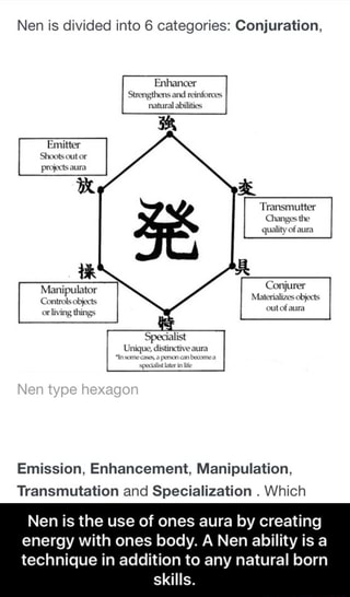 Nen is divided into 6 categories: Conjuration, Emission
